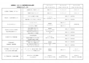 分科会タイムテーブル